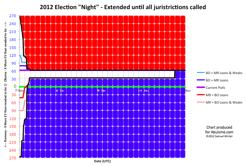 Electcoll2012electionnightextended.png
