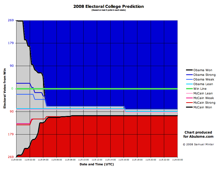 electoral college prediction abulwiki electoral college graph