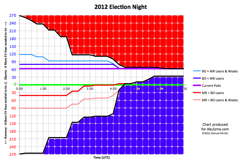 Electcoll2012electionnight.png